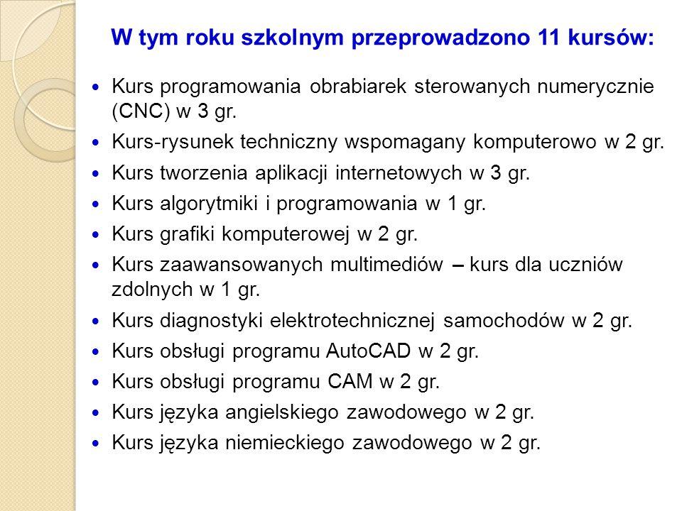 W tym roku szkolnym przeprowadzono 11 kursów: Kurs programowania obrabiarek sterowanych numerycznie (CNC) w 3 gr. Kurs-rysunek techniczny wspomagany k