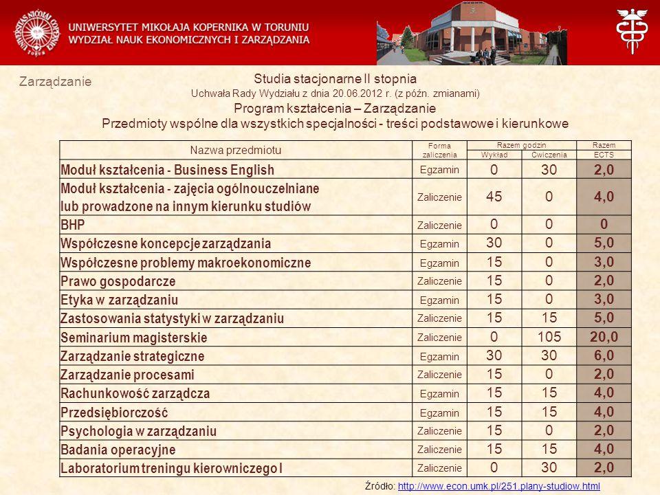 Zarządzanie Nazwa przedmiotu Forma zaliczenia Razem godzinRazem WykładĆwiczeniaECTS Moduł kształcenia - Business English Egzamin 0302,0 Moduł kształcenia - zajęcia ogólnouczelniane lub prowadzone na innym kierunku studiów Zaliczenie 4504,0 BHP Zaliczenie 000 Współczesne koncepcje zarządzania Egzamin 3005,0 Współczesne problemy makroekonomiczne Egzamin 1503,0 Prawo gospodarcze Zaliczenie 1502,0 Etyka w zarządzaniu Egzamin 1503,0 Zastosowania statystyki w zarządzaniu Zaliczenie 15 5,0 Seminarium magisterskie Zaliczenie 010520,0 Zarządzanie strategiczne Egzamin 30 6,0 Zarządzanie procesami Zaliczenie 1502,0 Rachunkowość zarządcza Egzamin 15 4,0 Przedsiębiorczość Egzamin 15 4,0 Psychologia w zarządzaniu Zaliczenie 1502,0 Badania operacyjne Zaliczenie 15 4,0 Laboratorium treningu kierowniczego I Zaliczenie 0302,0 Studia stacjonarne II stopnia Uchwała Rady Wydziału z dnia 20.06.2012 r.