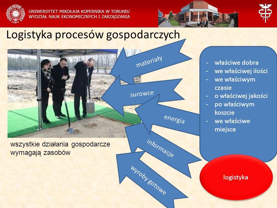 Logistyka procesów gospodarczych wszystkie działania gospodarcze wymagają zasobów materiały surowce informacje energia wyroby gotowe -właściwe dobra -