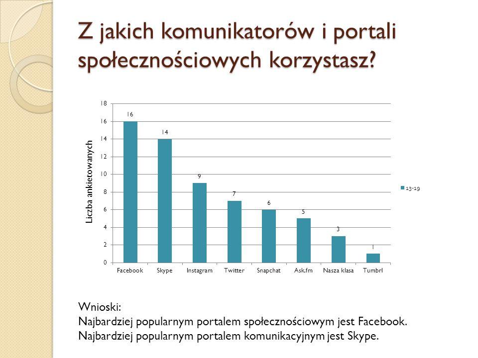 Z jakich komunikatorów i portali społecznościowych korzystasz? Wnioski: Najbardziej popularnym portalem społecznościowym jest Facebook. Najbardziej po