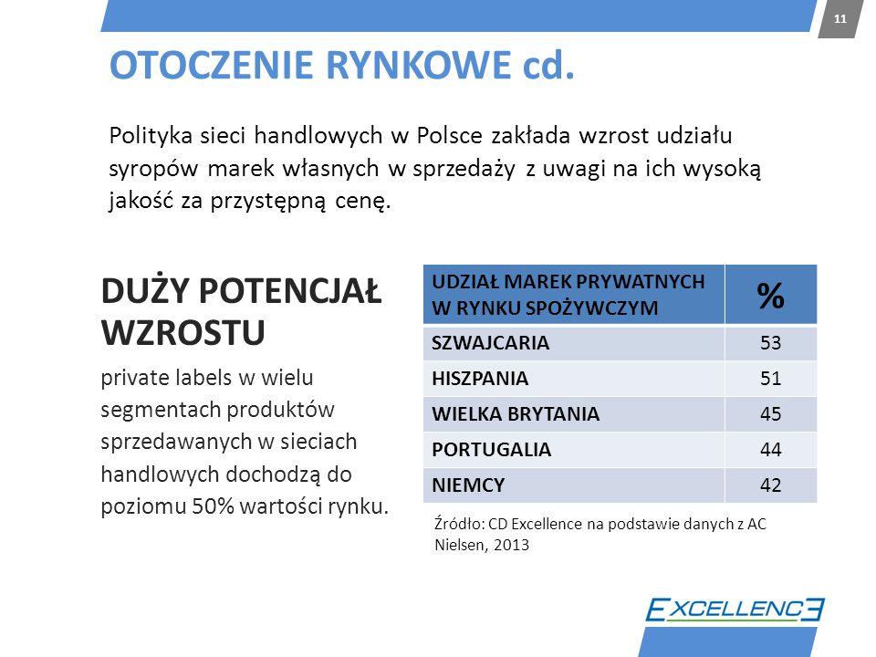 OTOCZENIE RYNKOWE cd. 11 Polityka sieci handlowych w Polsce zakłada wzrost udziału syropów marek własnych w sprzedaży z uwagi na ich wysoką jakość za