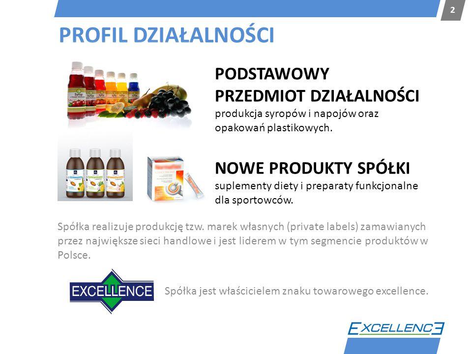 PROFIL DZIAŁALNOŚCI 2 Spółka realizuje produkcję tzw. marek własnych (private labels) zamawianych przez największe sieci handlowe i jest liderem w tym