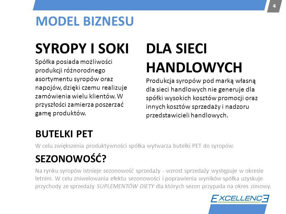 MODEL BIZNESU 4 BUTELKI PET W celu zwiększenia produktywności spółka wytwarza butelki PET do syropów. SEZONOWOŚĆ? Na rynku syropów istnieje sezonowość