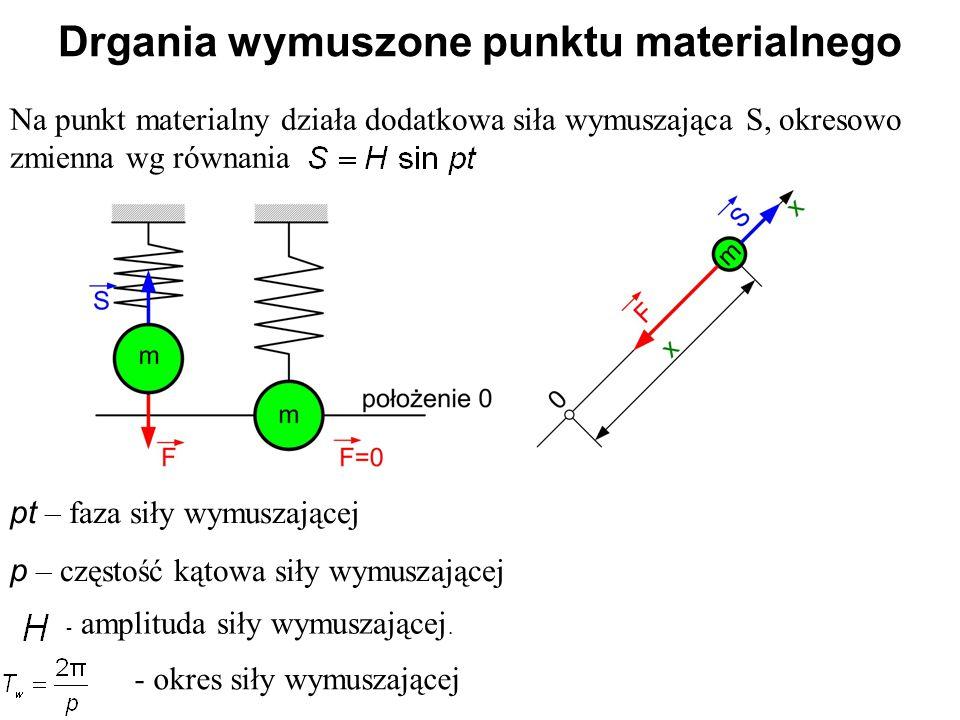 Na punkt materialny działa dodatkowa siła wymuszająca S, okresowo zmienna wg równania Drgania wymuszone punktu materialnego - amplituda siły wymuszają