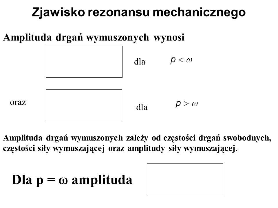 Amplituda drgań wymuszonych wynosi Zjawisko rezonansu mechanicznego oraz dla Amplituda drgań wymuszonych zależy od częstości drgań swobodnych, częstoś