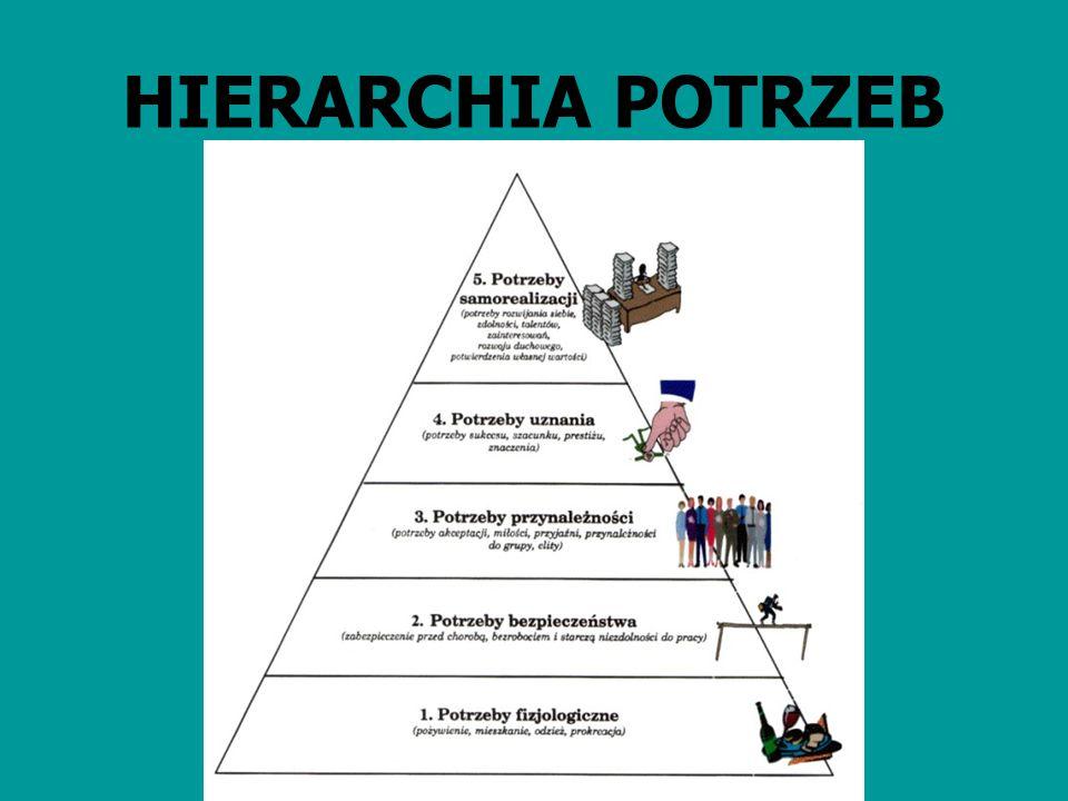 HIERARCHIA POTRZEB