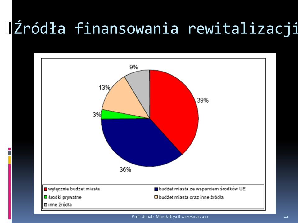 Źródła finansowania rewitalizacji Prof. dr hab. Marek Bryx 8 września 2011 12