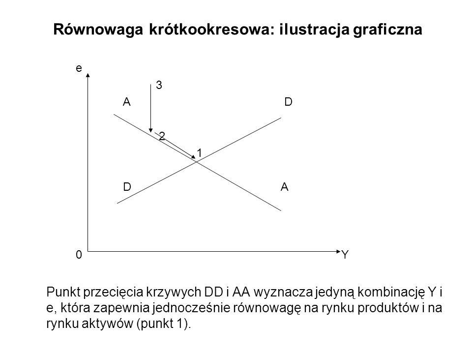Równowaga krótkookresowa: ilustracja graficzna e 3 A D 2 1 D A 0 Y Punkt przecięcia krzywych DD i AA wyznacza jedyną kombinację Y i e, która zapewnia