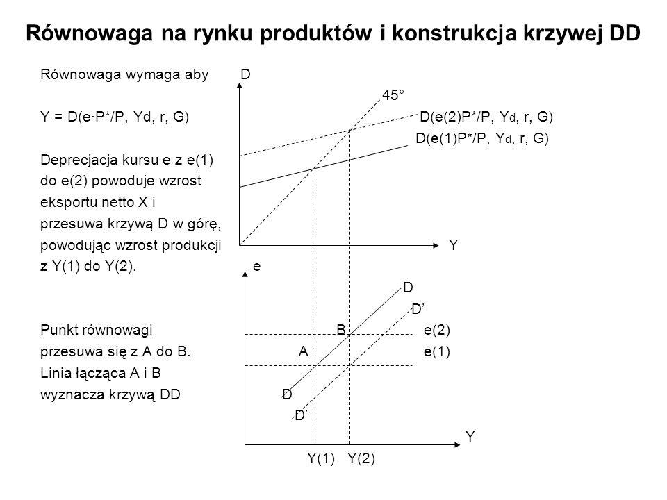Krzywa DD Krzywa DD to kombinacja takich wartości kursu walutowego e i produkcji Y, które zapewniają równowagę na rynku produktów; Zmiana e powoduje odchylenie D od Y, a następnie Y dostosowuje się do nowych wartości i następuje samoczynny powrót do równowagi; Zmiana kursu (deprecjacja) z e(1) do e(2) powoduje wzrost eksportu netto X, co stopniowo przesuwa krzywą DD w prawo i w dół; Krzywa DD może przesuwać się w wyniku zmian innych parametrów: G, r, T, P, P*.