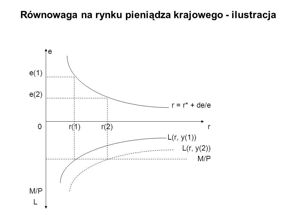 Równowaga na rynku pieniądza krajowego - ilustracja e e(1) e(2) r = r* + de/e 0 r(1) r(2) r L(r, y(1)) L(r, y(2)) M/P L