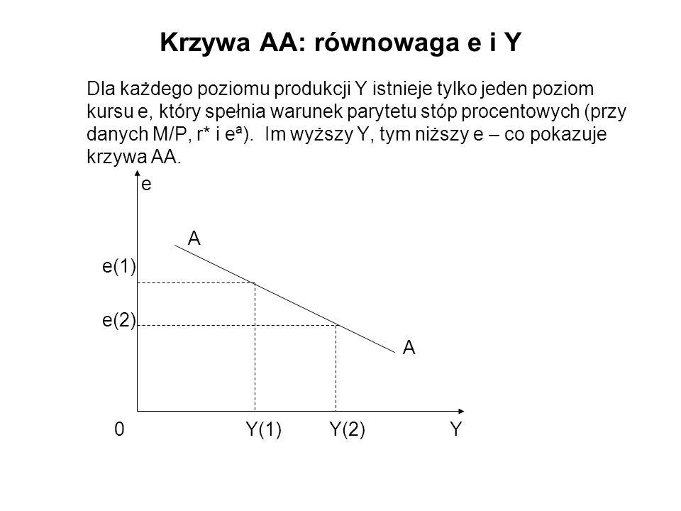 Krzywa AA: właściwości Krzywa AA przesuwa się w lewo lub w prawo na skutek zmian każdego z pięciu czynników występujących w równaniu popytu (krzywa D); wzrost M przesuwa krzywą AA w prawo; wzrost P zmniejsza realną podaż pieniądza i przesuwa krzywą AA w lewo wzrost oczekiwanej deprecjacji eª przesuwa krzywą parytetu w prawo i powoduje wzrost kursu e – deprecjacja - i przesuwa krzywą AA w prawo; wzrost r* powoduje deprecjację waluty krajowej i przesuwa krzywą AA w prawo; wzrost popytu na pieniądz realny L przesuwa krzywą L na zewnątrz, powoduje wzrost r, spadek e i przesuwa krzywą AA w lewo.