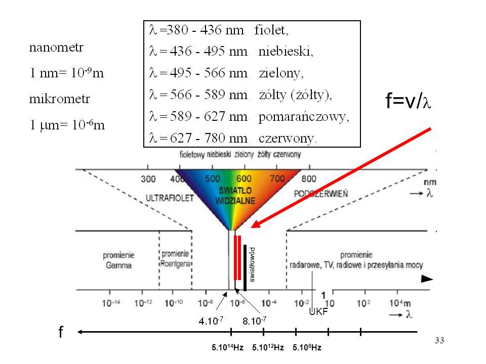 5.10 14 Hz5.10 12 Hz5.10 8 Hz 1 f f=v/ UKF 33
