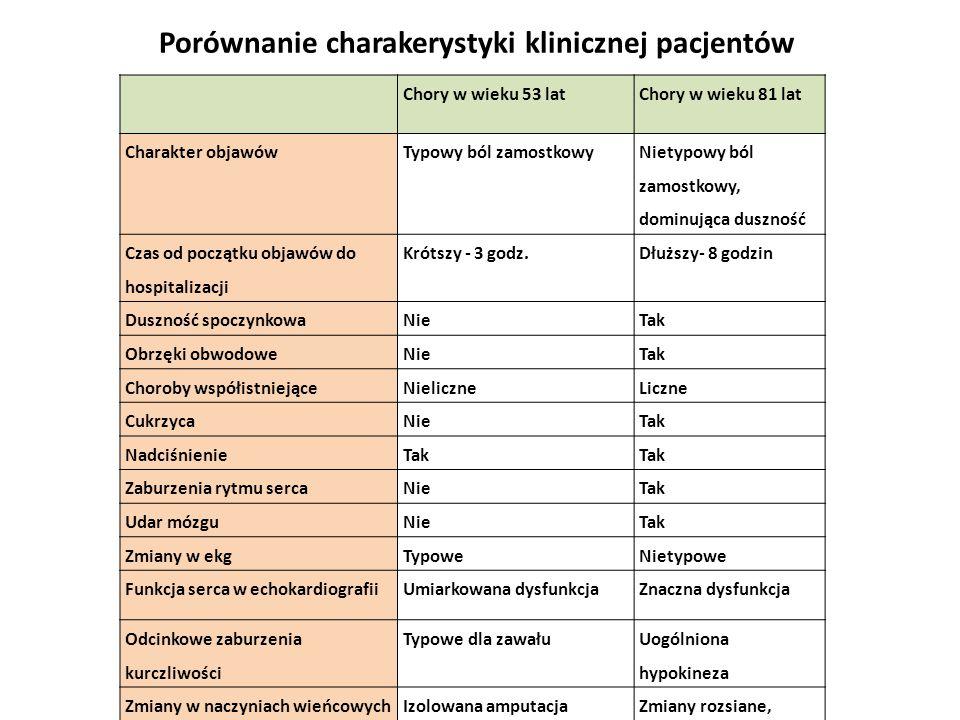 Porównanie charakerystyki klinicznej pacjentów Chory w wieku 53 latChory w wieku 81 lat Charakter objawówTypowy ból zamostkowy Nietypowy ból zamostkow