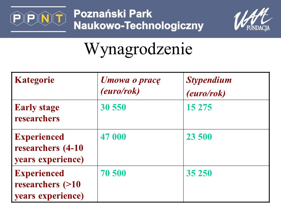 Wynagrodzenie KategorieUmowa o pracę (euro/rok) Stypendium (euro/rok) Early stage researchers 30 55015 275 Experienced researchers (4-10 years experie