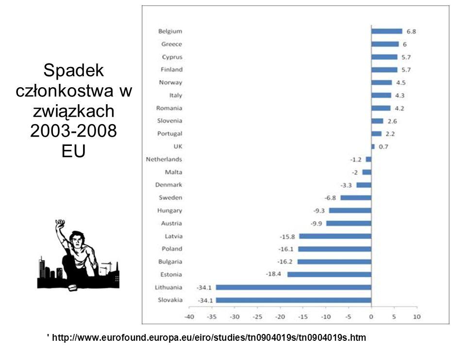 Spadek członkostwa w związkach 2003-2008 EU http://www.eurofound.europa.eu/eiro/studies/tn0904019s/tn0904019s.htm