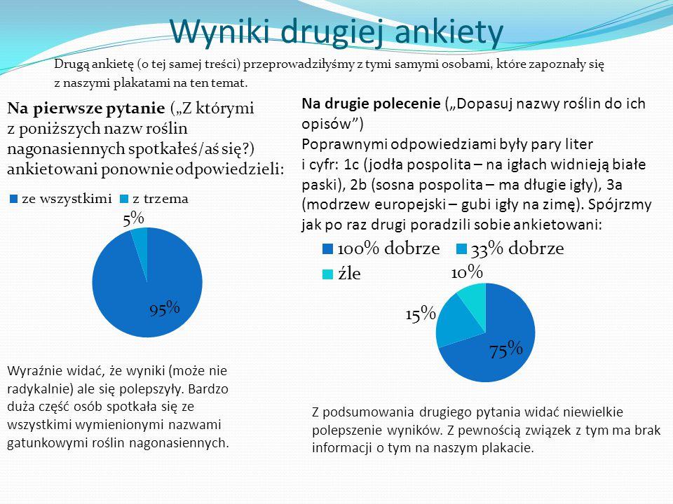 Wyniki drugiej ankiety Drugą ankietę (o tej samej treści) przeprowadziłyśmy z tymi samymi osobami, które zapoznały się z naszymi plakatami na ten tema