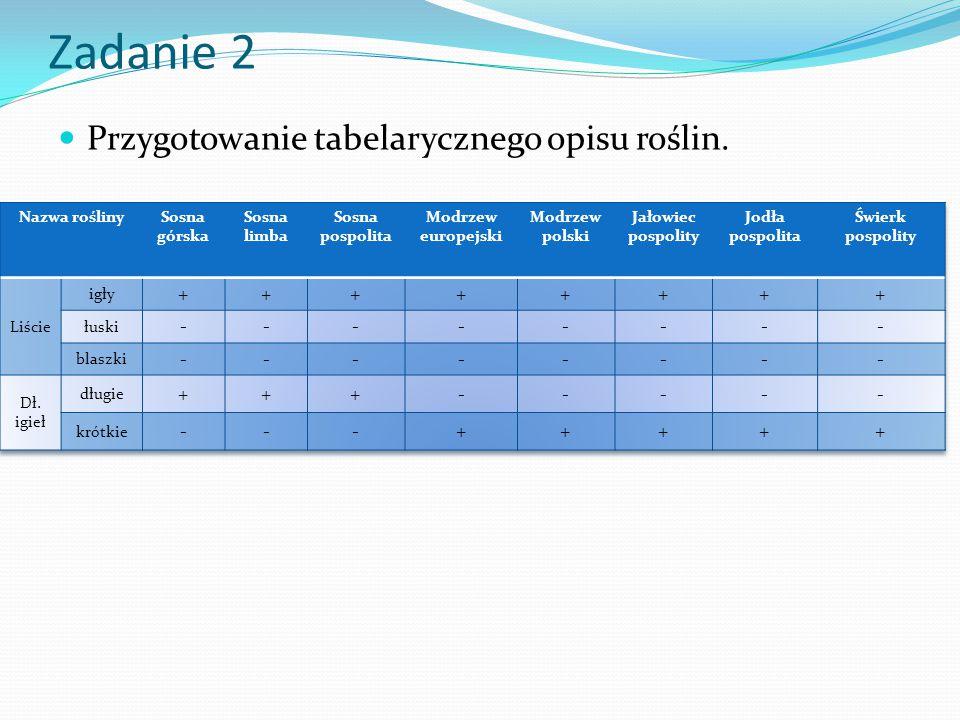Zadanie 2 Przygotowanie tabelarycznego opisu roślin.