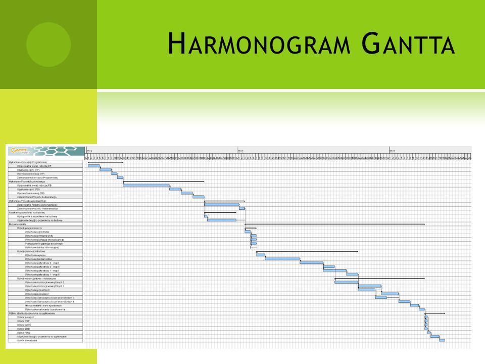 H ARMONOGRAM G ANTTA