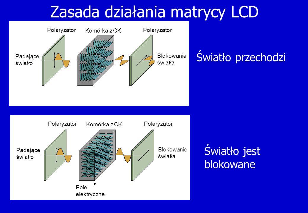 Zasada działania matrycy LCD Światło jest blokowane Blokowanie światła Pole elektryczne Padające światło Polaryzator Komórka z CK Blokowanie światła P