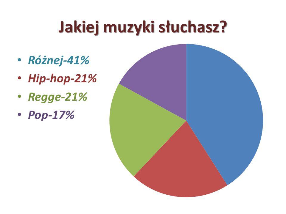 Jakiej muzyki słuchasz? Różnej-41% Hip-hop-21% Regge-21% Pop-17%