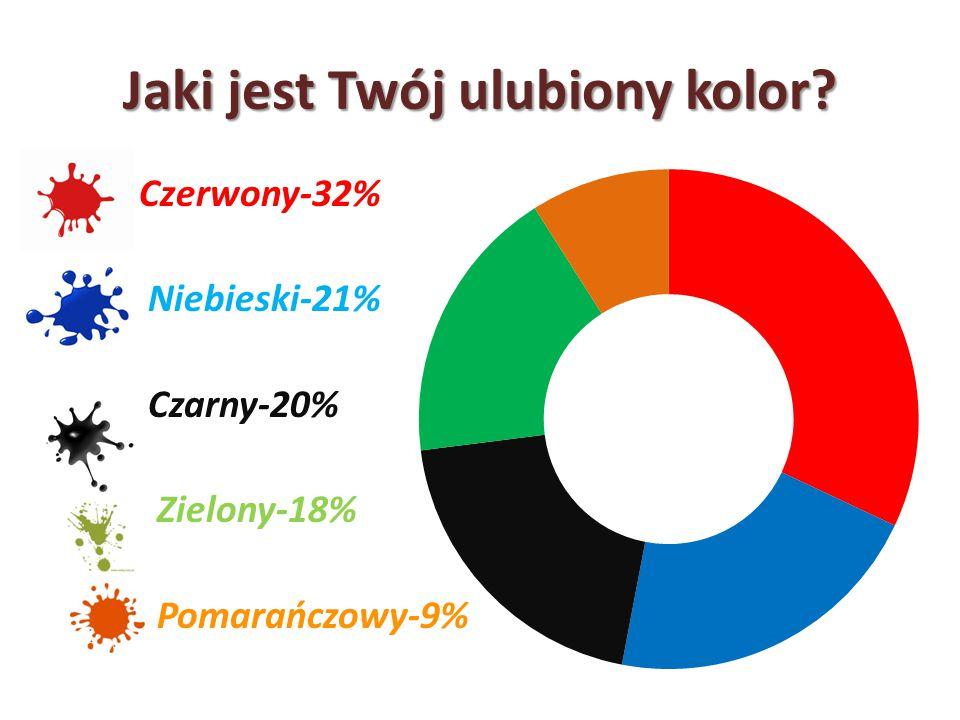 Jaki jest Twój ulubiony kolor? Czerwony-32% Niebieski-21% Czarny-20% Zielony-18% Pomarańczowy-9%