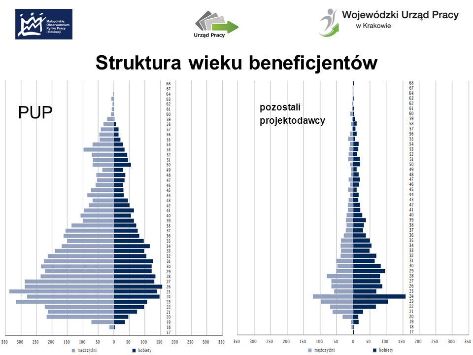 Struktura wieku beneficjentów PUP pozostali projektodawcy