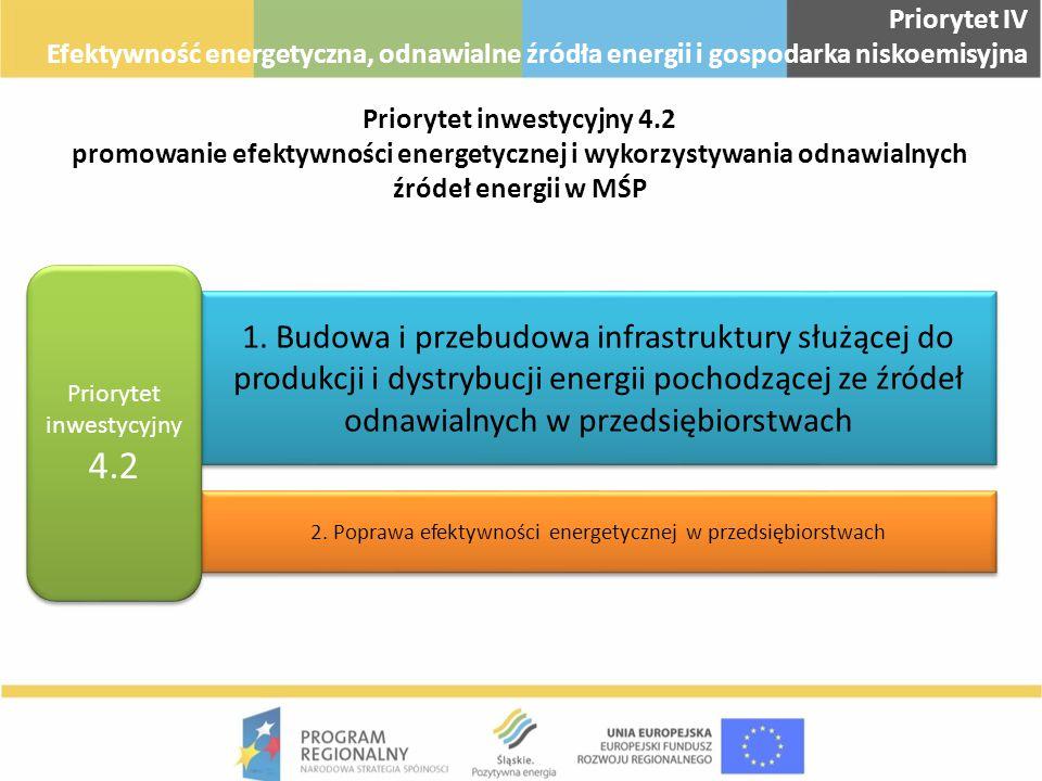 Priorytet inwestycyjny 4.2 promowanie efektywności energetycznej i wykorzystywania odnawialnych źródeł energii w MŚP 1. Budowa i przebudowa infrastruk