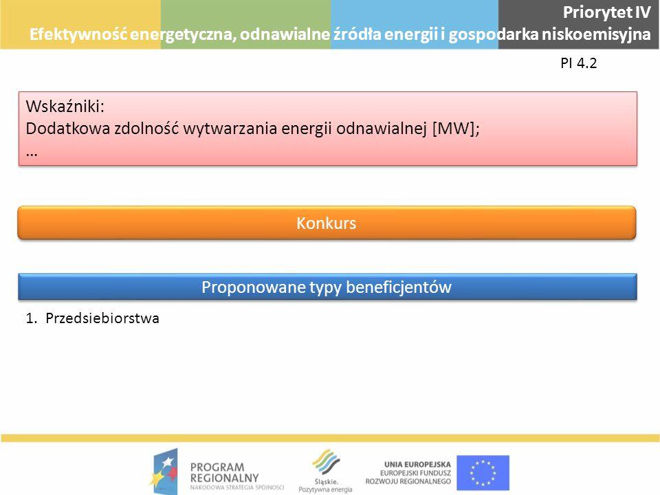 PI 4.2 Priorytet IV Efektywność energetyczna, odnawialne źródła energii i gospodarka niskoemisyjna 1.Przedsiebiorstwa Proponowane typy beneficjentów K