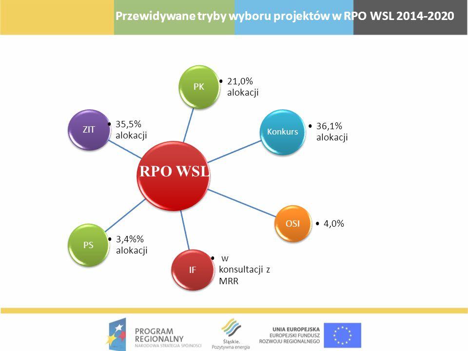 Przewidywane tryby wyboru projektów w RPO WSL 2014-2020 PK 21,0% alokacji ZIT 35,5% alokacji Konkurs 36,1% alokacji OSI 4,0% IF w konsultacji z MRR PS