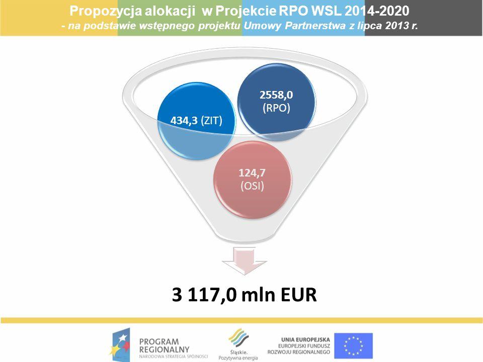 3 117,0 mln EUR 124,7 (OSI) 434,3 (ZIT) 2558,0 (RPO) Propozycja alokacji w Projekcie RPO WSL 2014-2020 - na podstawie wstępnego projektu Umowy Partner