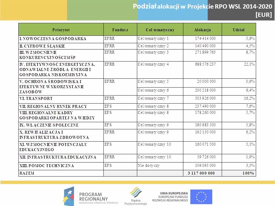 Podział alokacji w Projekcie RPO WSL 2014-2020 [EUR]