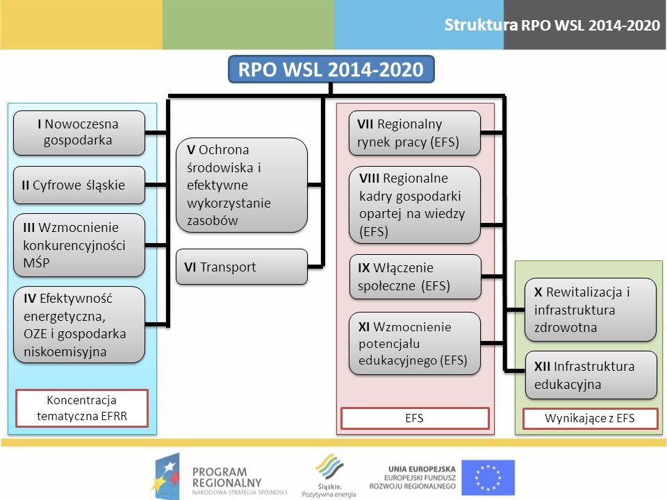 RPO WSL 2014-2020 I Nowoczesna gospodarka II Cyfrowe śląskie III Wzmocnienie konkurencyjności MŚP IV Efektywność energetyczna, OZE i gospodarka niskoe