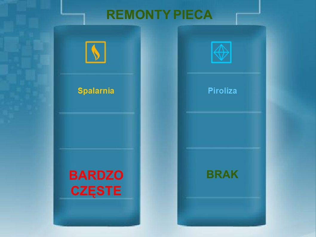 REMONTY PIECA PirolizaSpalarnia BRAK BARDZO CZĘSTE
