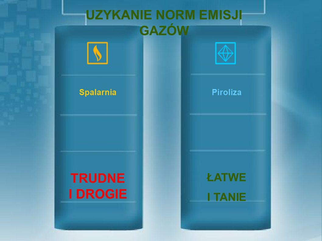 UZYKANIE NORM EMISJI GAZÓW PirolizaSpalarnia ŁATWE I TANIE TRUDNE I DROGIE