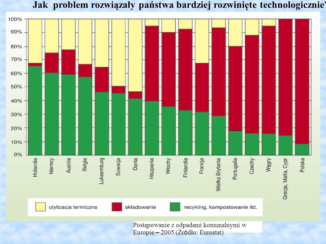 Postępowanie z odpadami komunalnymi w Europie – 2005 (Źr ó dło: Eurostat) Jak problem rozwiązały państwa bardziej rozwinięte technologicznie?