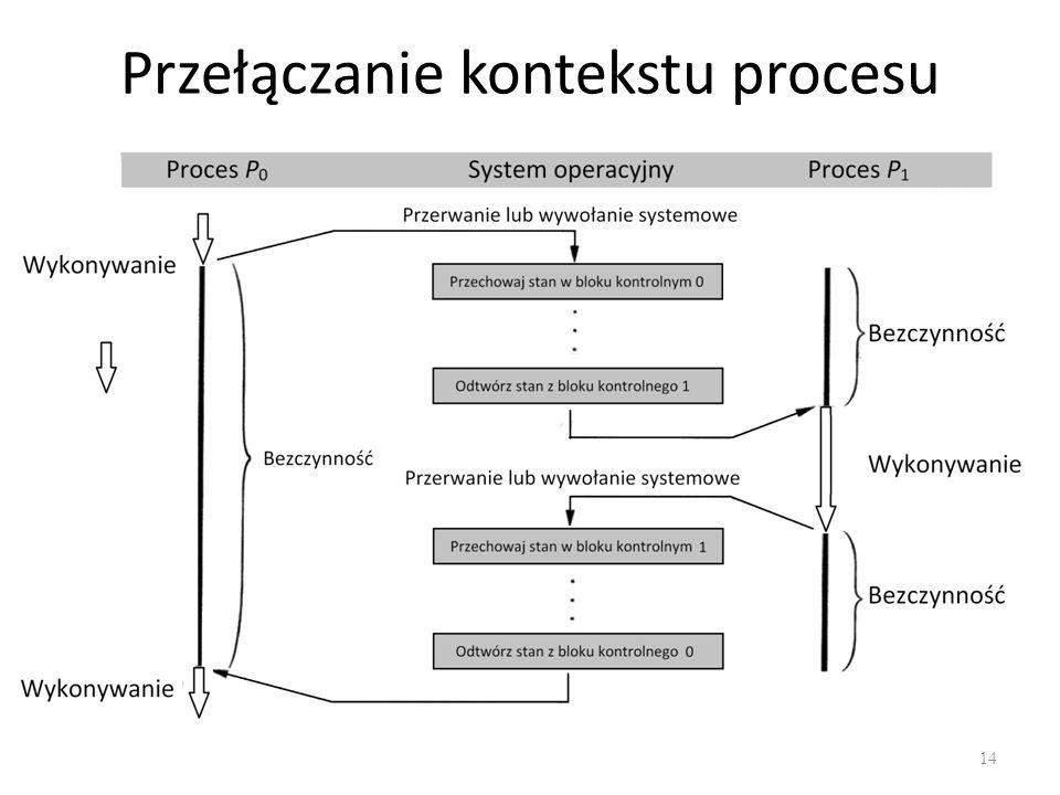 Przełączanie kontekstu procesu 14