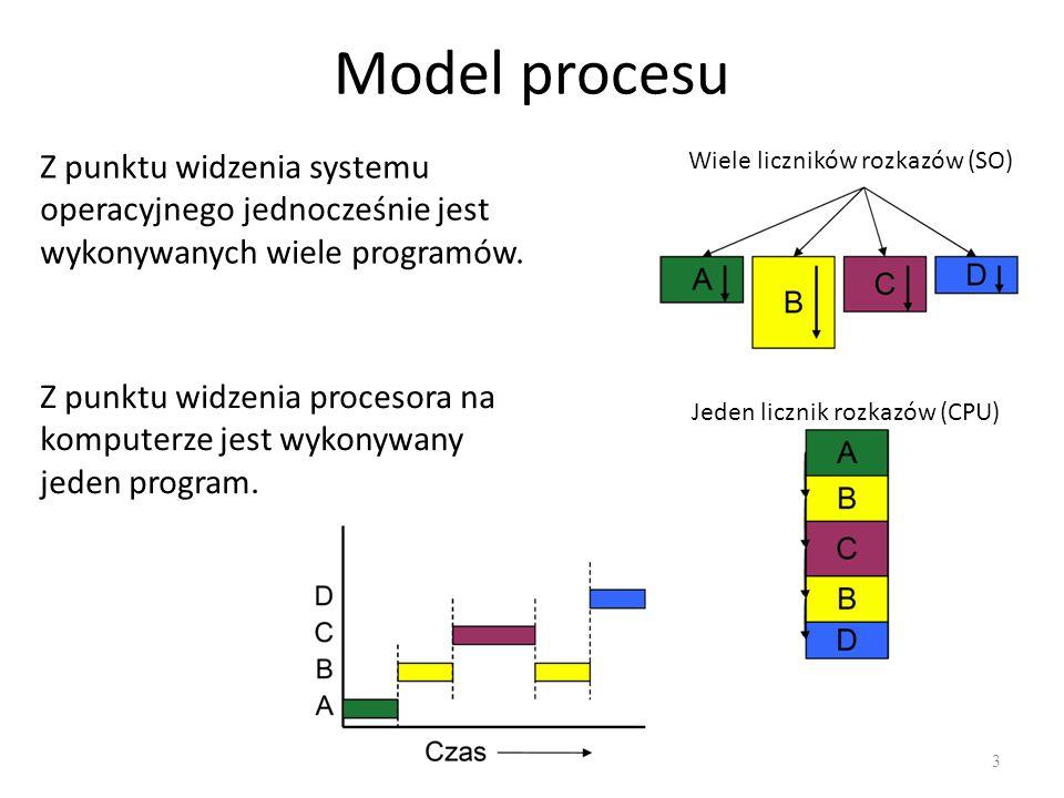 Model procesu 3 Z punktu widzenia procesora na komputerze jest wykonywany jeden program. Z punktu widzenia systemu operacyjnego jednocześnie jest wyko