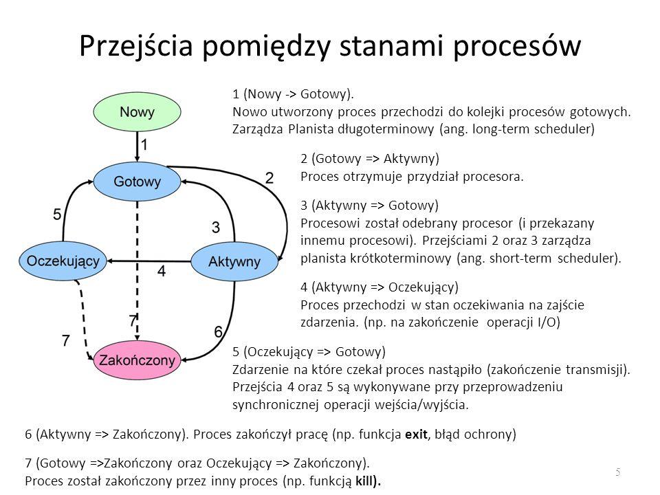 Przejścia pomiędzy stanami procesów 5 1 (Nowy -> Gotowy). Nowo utworzony proces przechodzi do kolejki procesów gotowych. Zarządza Planista długotermin