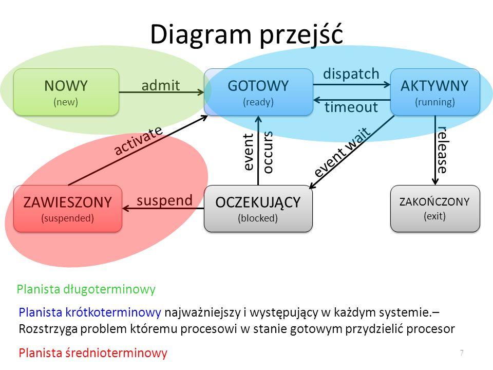 Diagram przejść 7 NOWY (new) NOWY (new) GOTOWY (ready) GOTOWY (ready) AKTYWNY (running) AKTYWNY (running) ZAKOŃCZONY (exit) ZAKOŃCZONY (exit) OCZEKUJĄ