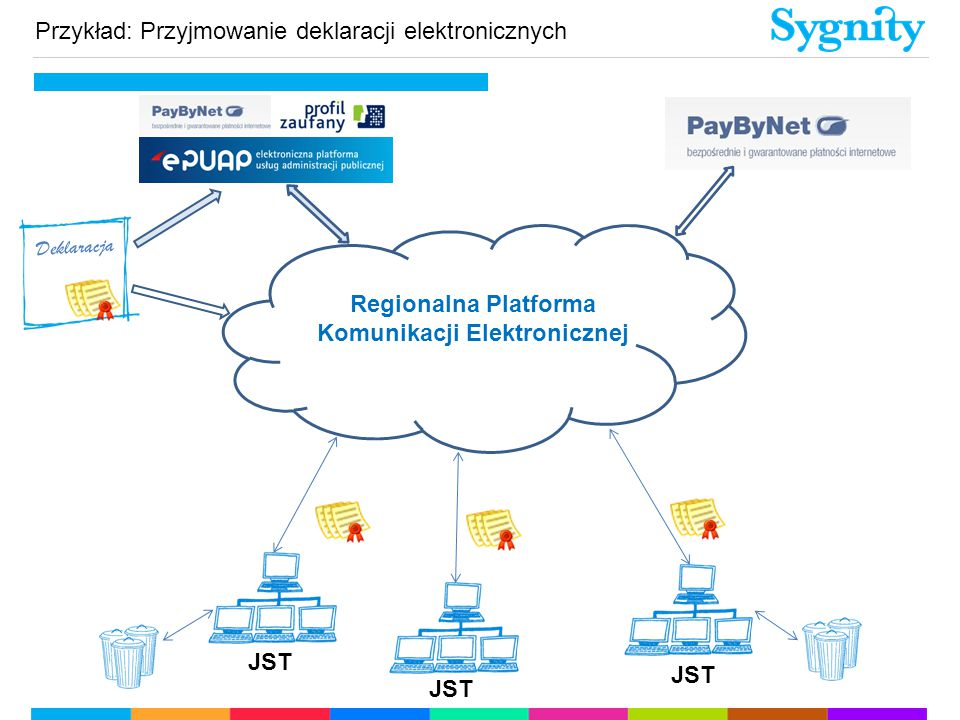 JST Regionalna Platforma Komunikacji Elektronicznej Deklaracja Przykład: Przyjmowanie deklaracji elektronicznych
