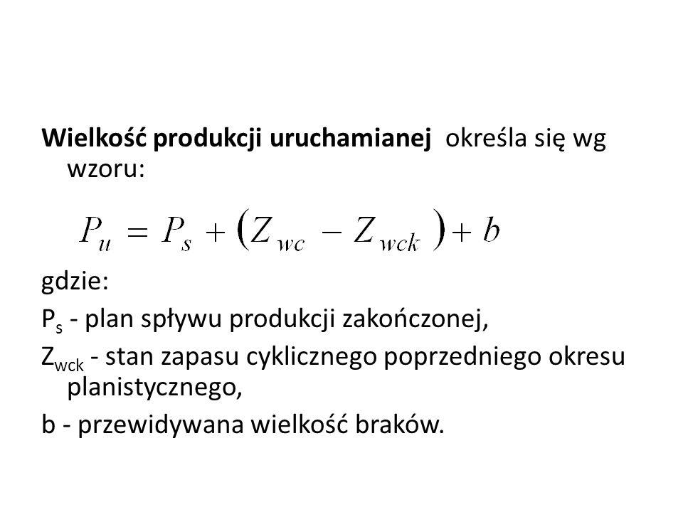 Wielkość produkcji uruchamianej określa się wg wzoru: gdzie: P s - plan spływu produkcji zakończonej, Z wck - stan zapasu cyklicznego poprzedniego okr