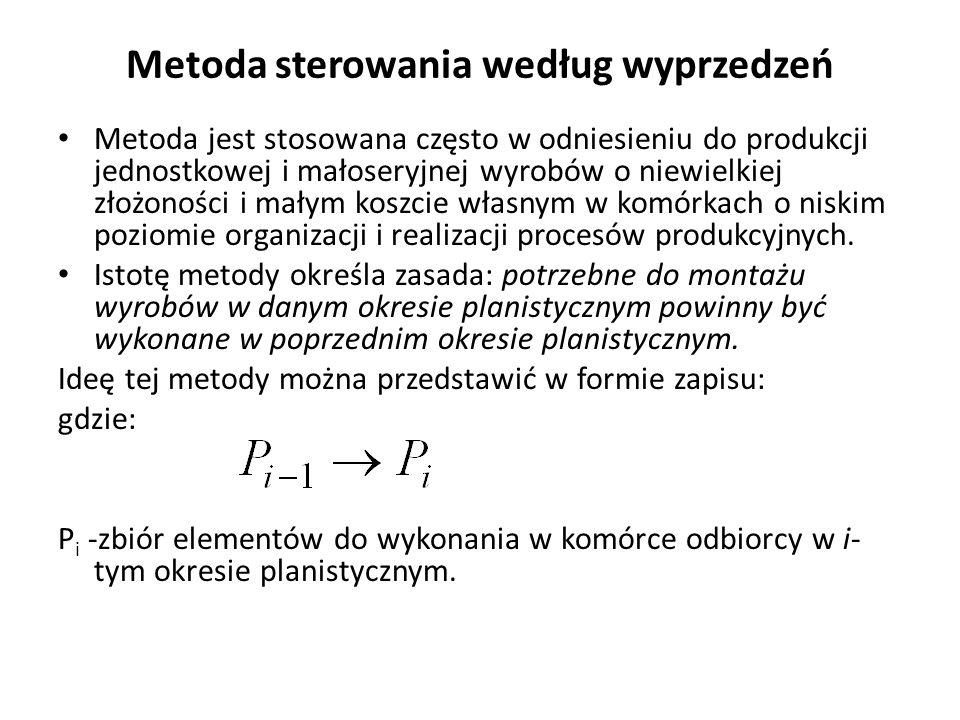 Metoda sterowania według wyprzedzeń Metoda jest stosowana często w odniesieniu do produkcji jednostkowej i małoseryjnej wyrobów o niewielkiej złożonoś