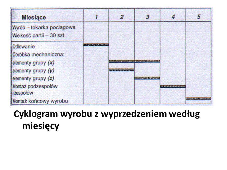 Cyklogram wyrobu z wyprzedzeniem według miesięcy