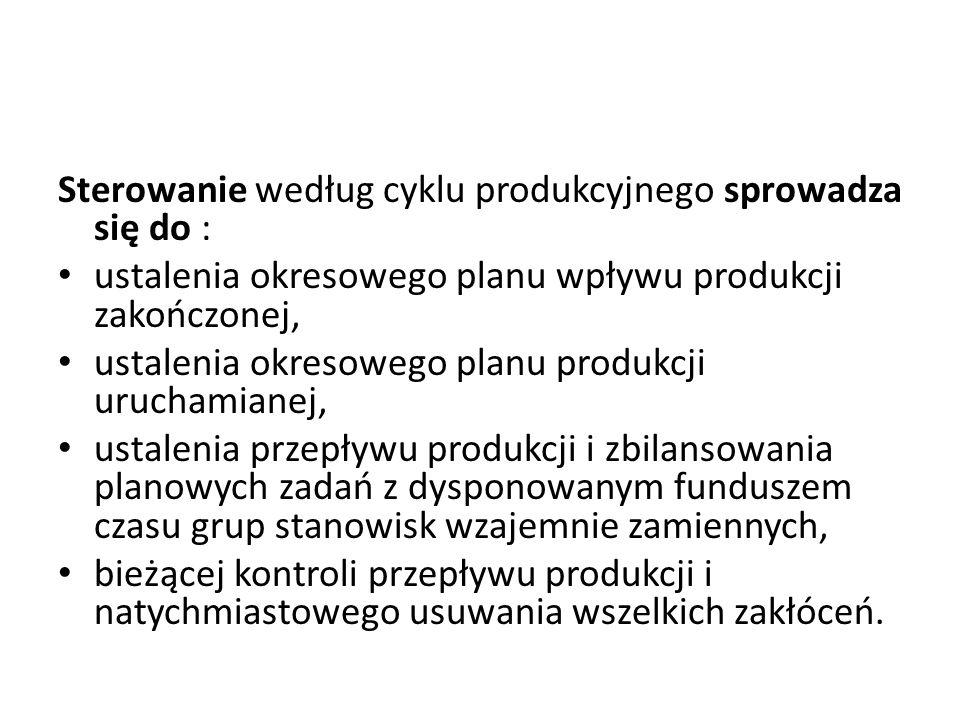 Sterowanie według cyklu produkcyjnego sprowadza się do : ustalenia okresowego planu wpływu produkcji zakończonej, ustalenia okresowego planu produkcji