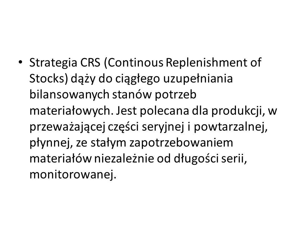Strategia CRS (Continous Replenishment of Stocks) dąży do ciągłego uzupełniania bilansowanych stanów potrzeb materiałowych. Jest polecana dla produkcj