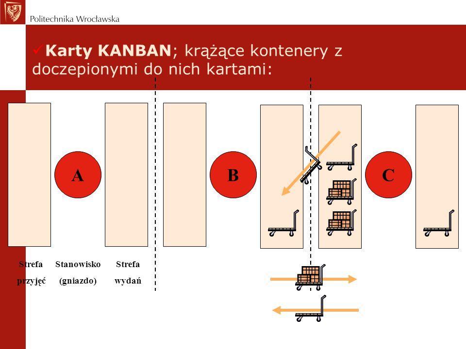 Karty KANBAN; krążące kontenery z doczepionymi do nich kartami: Stanowisko (gniazdo) ABC Strefa wydań Strefa przyjęć