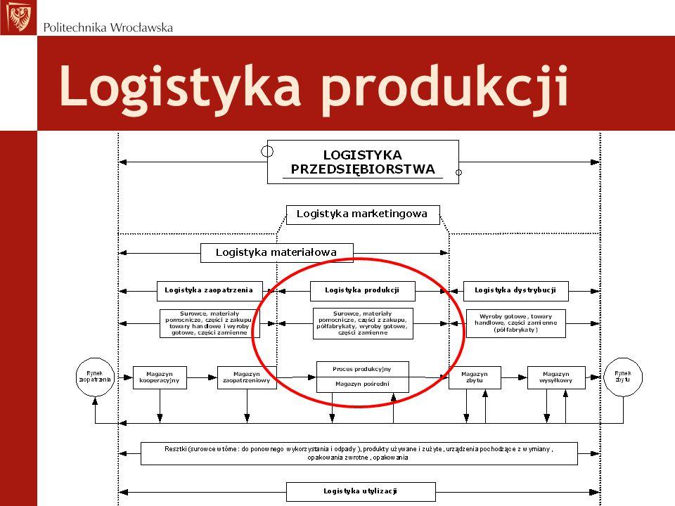 MRP II - Material Resource Planning Planowanie Zasobów Produkcyjnych Jak działa system MRP II.