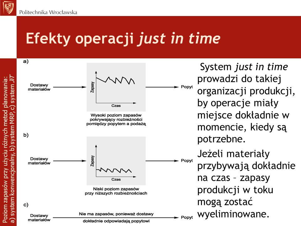Efekty operacji just in time System just in time prowadzi do takiej organizacji produkcji, by operacje miały miejsce dokładnie w momencie, kiedy są po