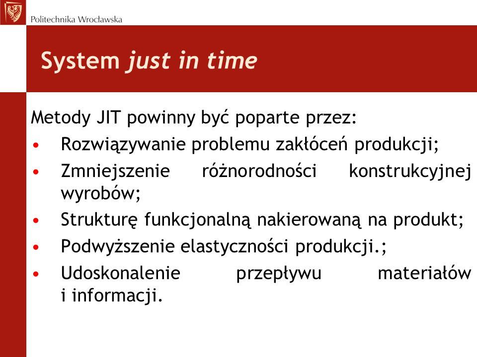 Metody JIT powinny być poparte przez: Rozwiązywanie problemu zakłóceń produkcji; Zmniejszenie różnorodności konstrukcyjnej wyrobów; Strukturę funkcjon