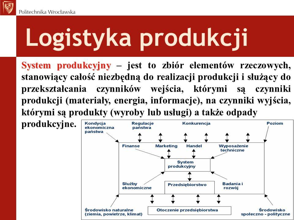 Logistyka produkcji Proces produkcji Proces produkcji - jest to transformacja wchodzących do systemu produkcyjnego czynników produkcji w gotowe wyroby o odpowiedniej wartości dla klientów dzięki kwalifikowanej pracy ludzkiej oraz dostarczenie tych wyrobów klientom i roztaczanie serwisowej opieki nad sprzedanymi wyrobami.